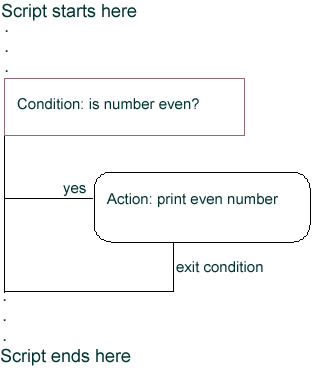 Constructing an IF statement for finding an even number